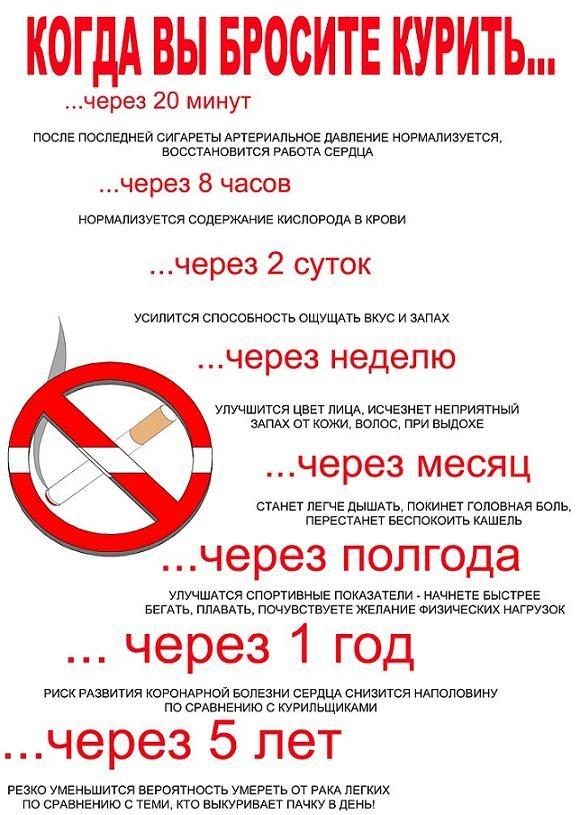 Мотивация для бросающих курить самостоятельно