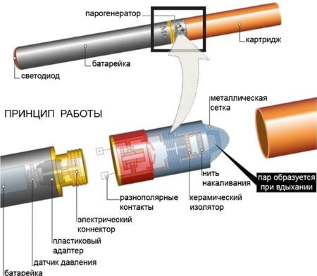 польза электронных сигарет сомнительна
